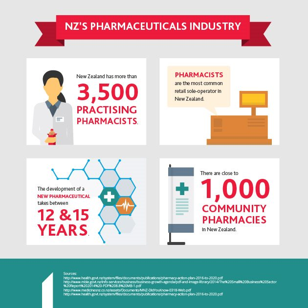 NZs Pharmacy Industry