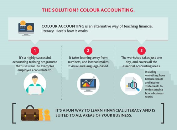 The solution? Colour Accounting Infographic