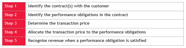 five step model for revenue recognition