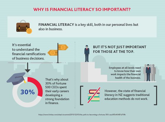 Why is financial literacy so important? Infographic